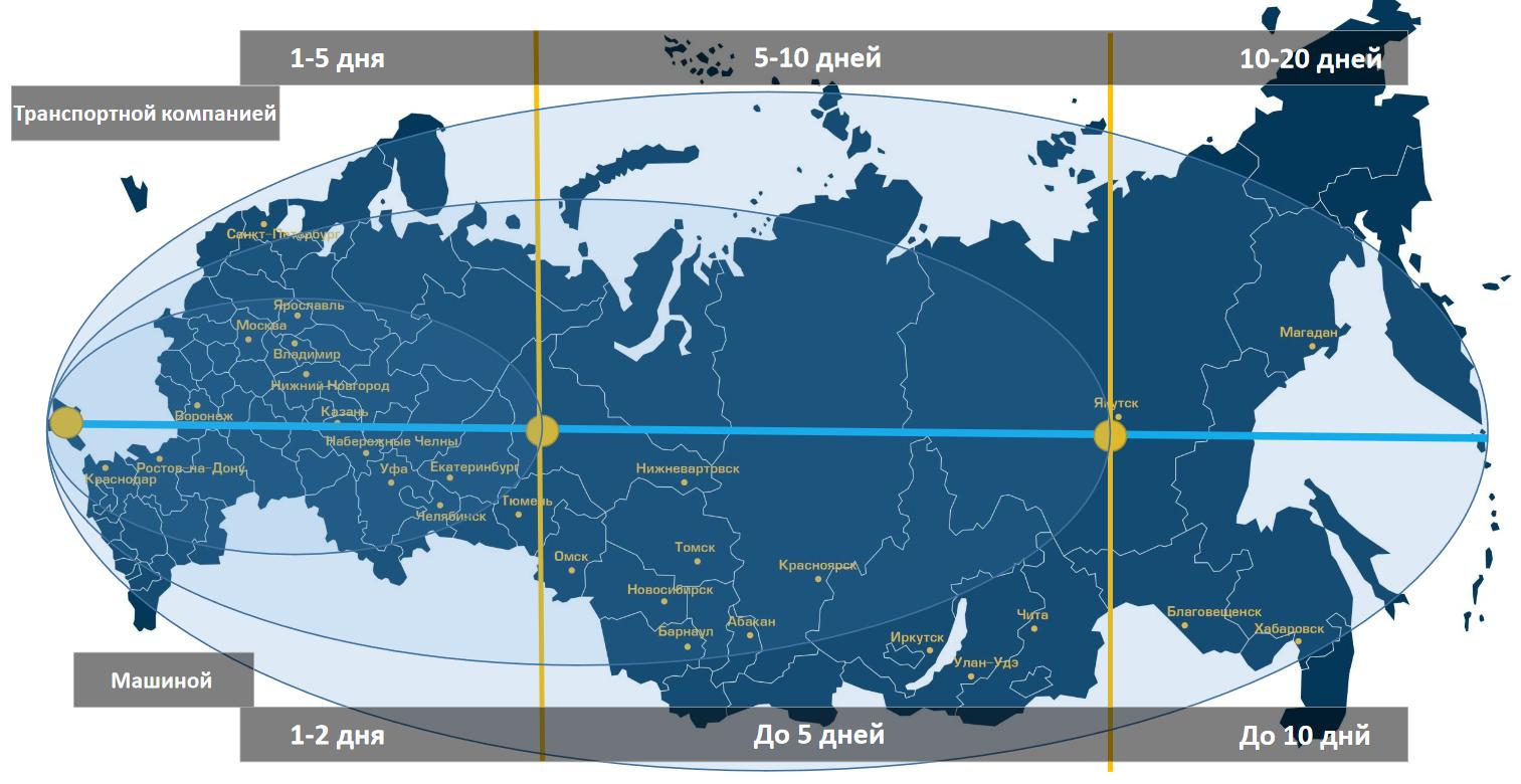Двигатели ЯМЗ в России и СНГ